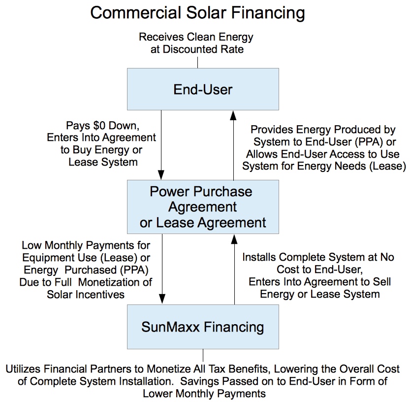 SunMaxx Commercial Solar Financing Solar Thermal Manufacturer – Commercial Purchase Agreement