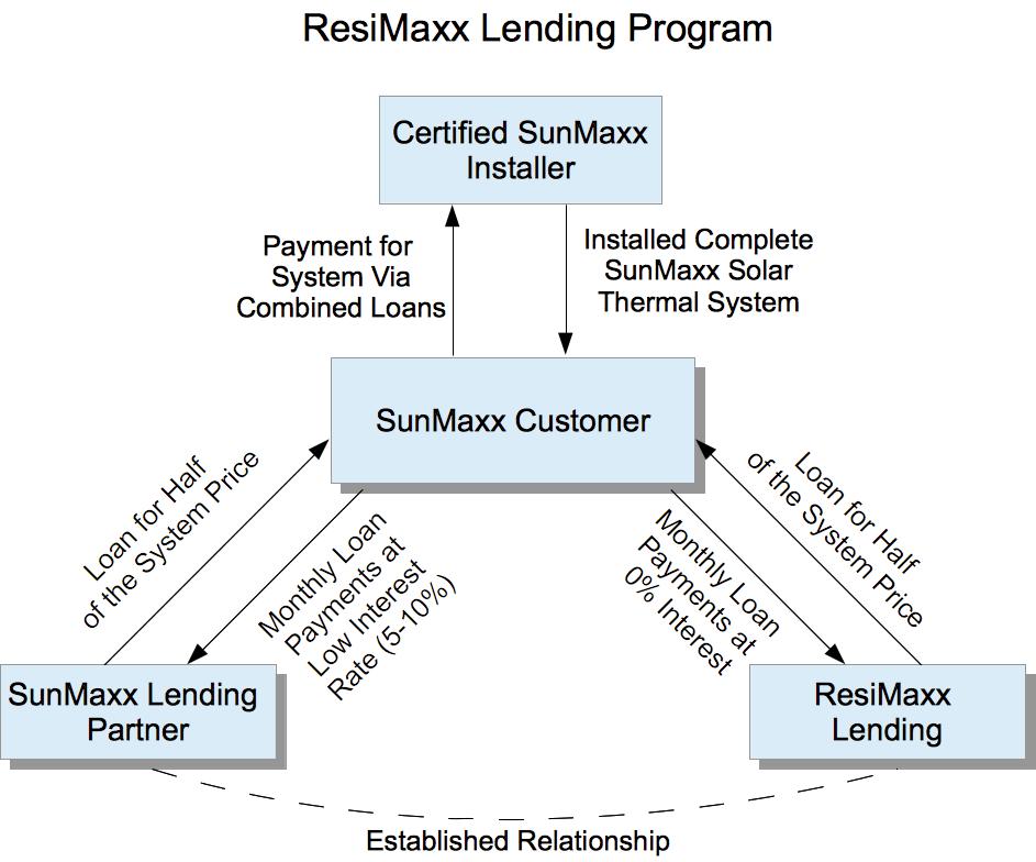 Resimaxx Lending Diagram