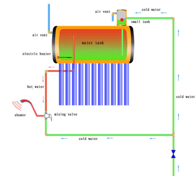 How Thermosyphon Solar Heaters Work