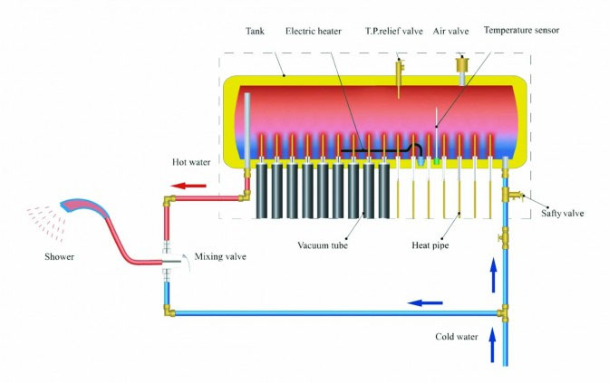 How A Pressurized DIY Solar Water Heater Works
