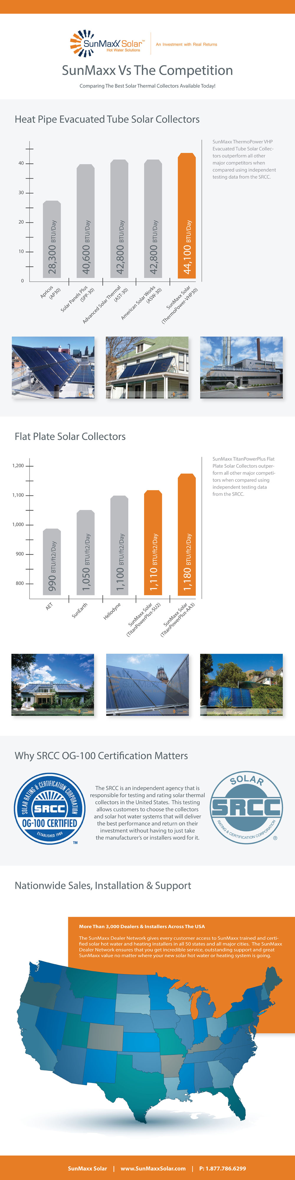 Best Solar Collectors: SunMaxx Vs Competition [INFOGRAPHIC]