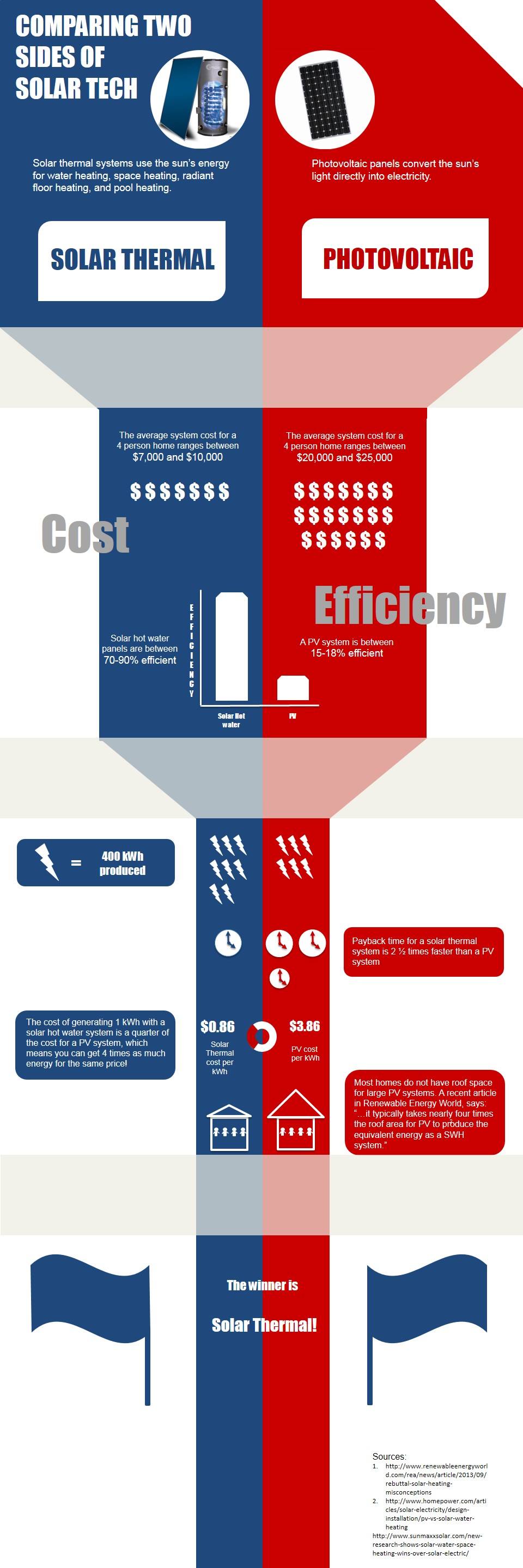 INFORGRAPHIC: Why Choose Solar Hot Water Over PV