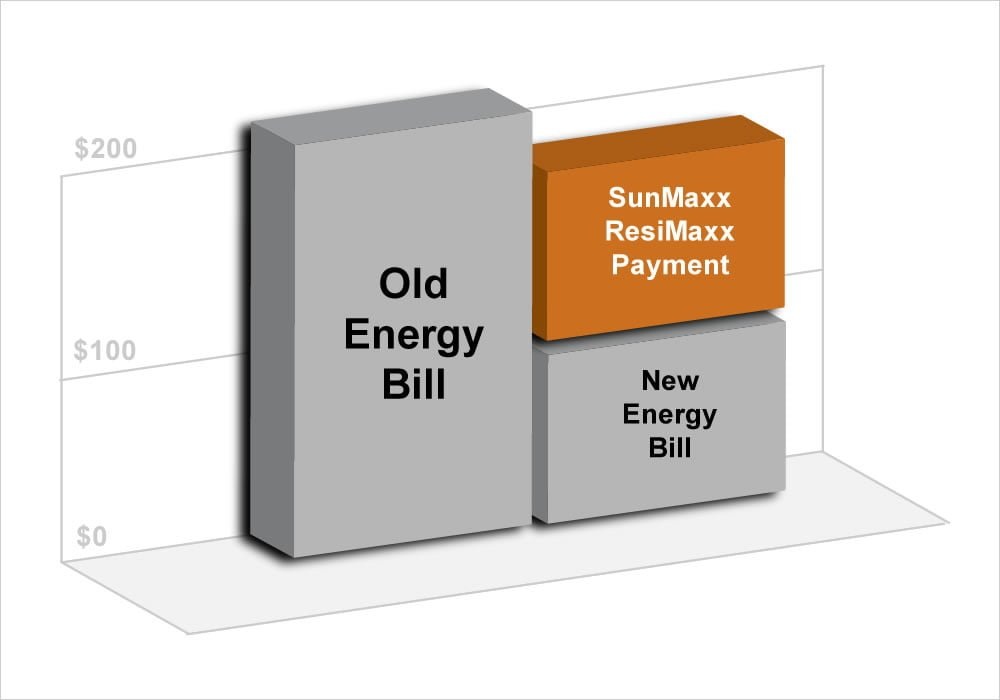 SunMaxx Solar Hot Water Financing Savings Chart