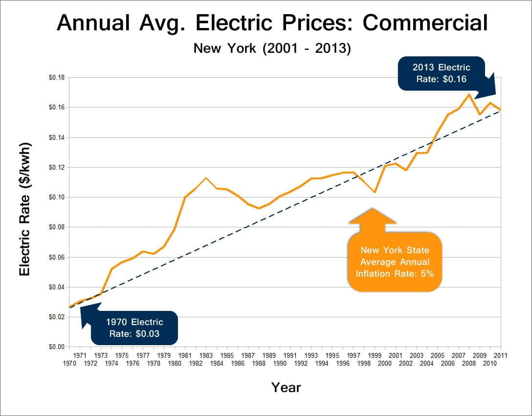 New York Commercial Electricity Prices: 1970 - 2013
