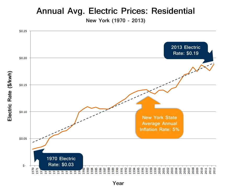 NY Residential Electric Prices Graph