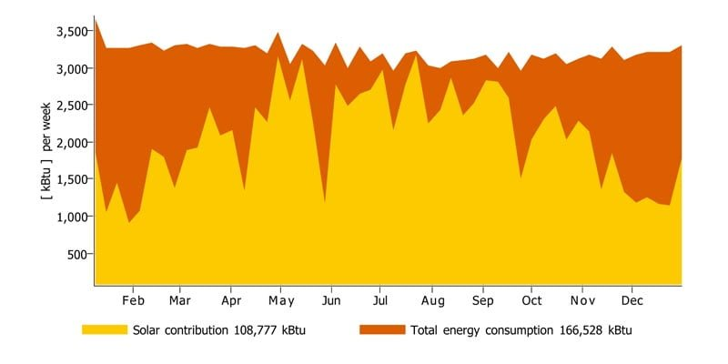 Tribeca West Condo Solar Hot Water System In Hoboken NJ TSOL Energy Graph