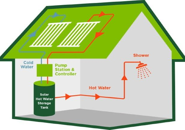 sunmaxx-heliomaxx-solar-hot-water-system-layout-on-house