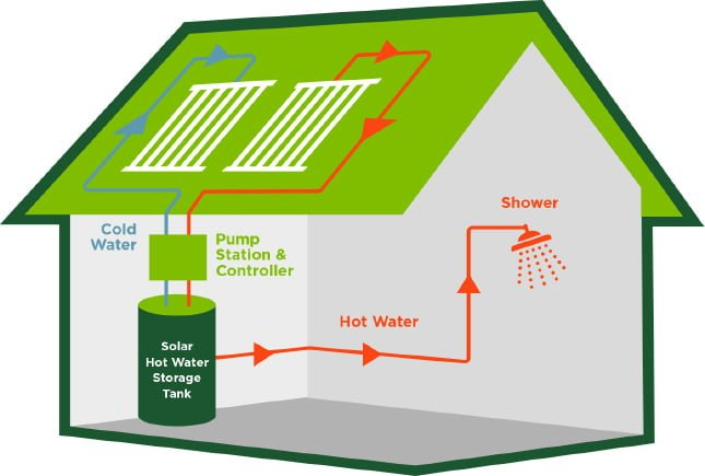 SunMaxx HelioMaxx Solar Hot Water System Layout On House