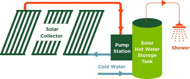 SunMaxx HelioMaxx Solar Hot Water System Layout